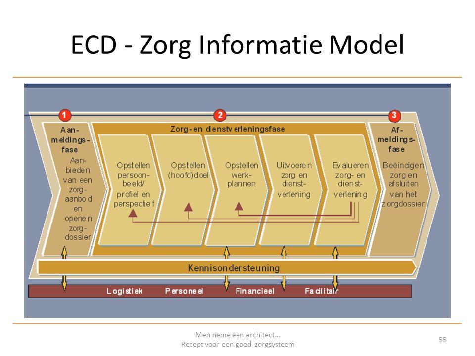 ECD - Zorg Informatie Model Men neme een architect... Recept voor een goed zorgsysteem 55