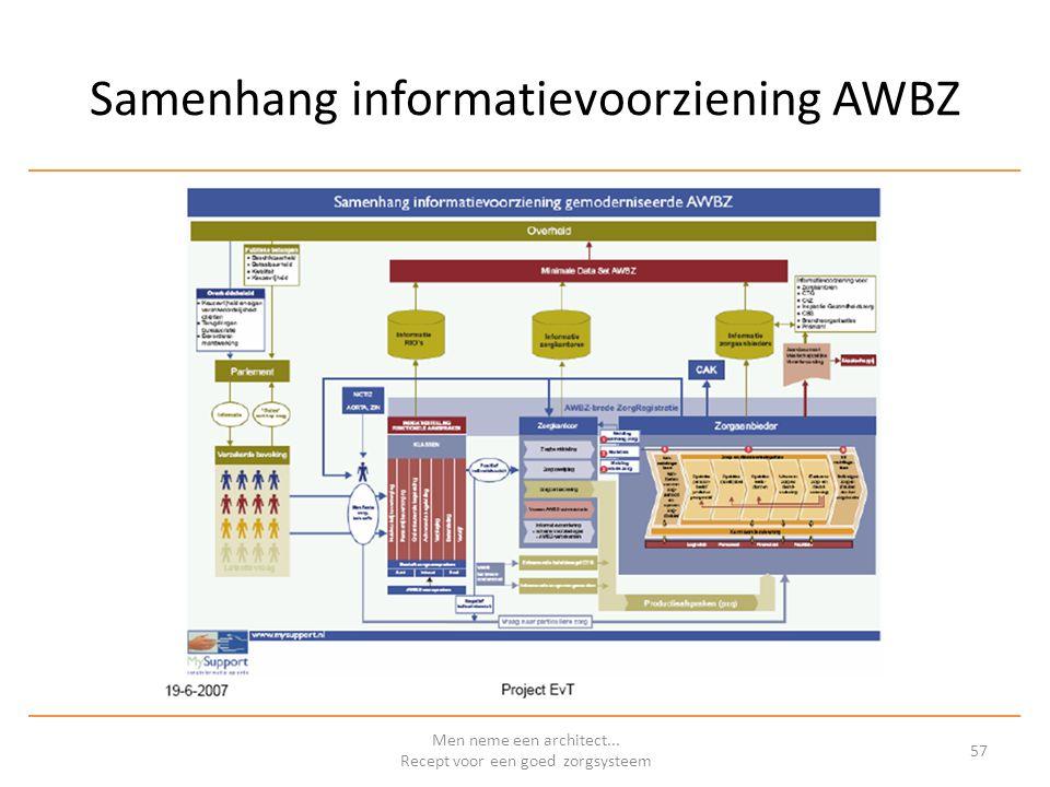 Samenhang informatievoorziening AWBZ Men neme een architect... Recept voor een goed zorgsysteem 57