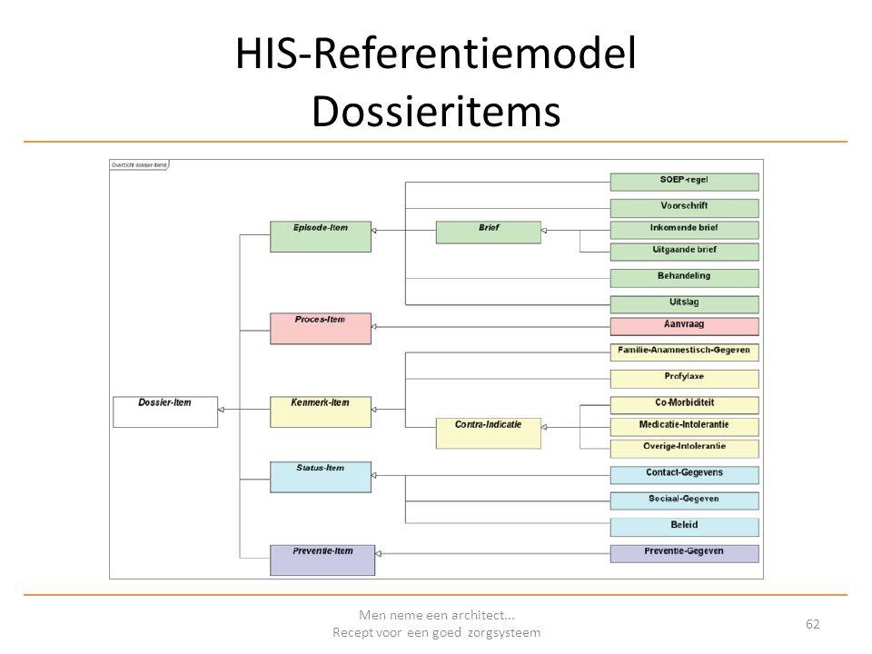 HIS-Referentiemodel Dossieritems Men neme een architect... Recept voor een goed zorgsysteem 62