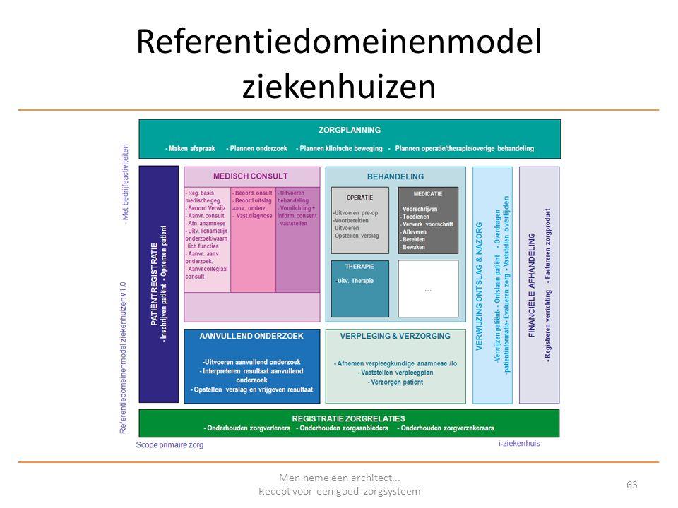 Referentiedomeinenmodel ziekenhuizen Men neme een architect... Recept voor een goed zorgsysteem 63
