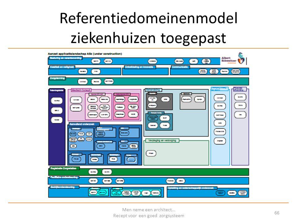 Referentiedomeinenmodel ziekenhuizen toegepast Men neme een architect...