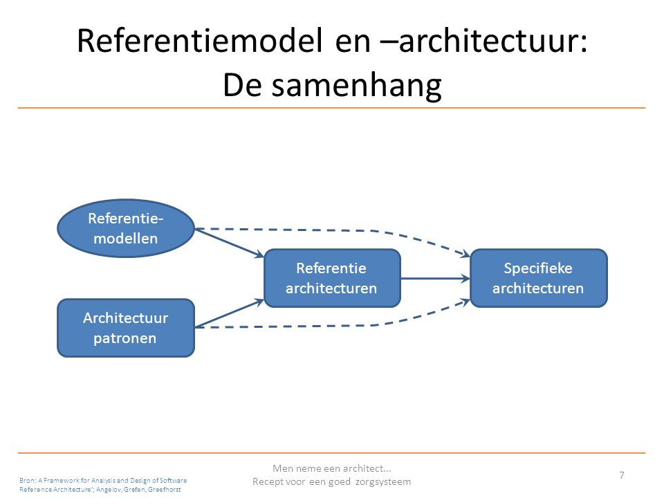 Referentiemodel en –architectuur: De samenhang Men neme een architect... Recept voor een goed zorgsysteem 7 Bron: A Framework for Analysis and Design