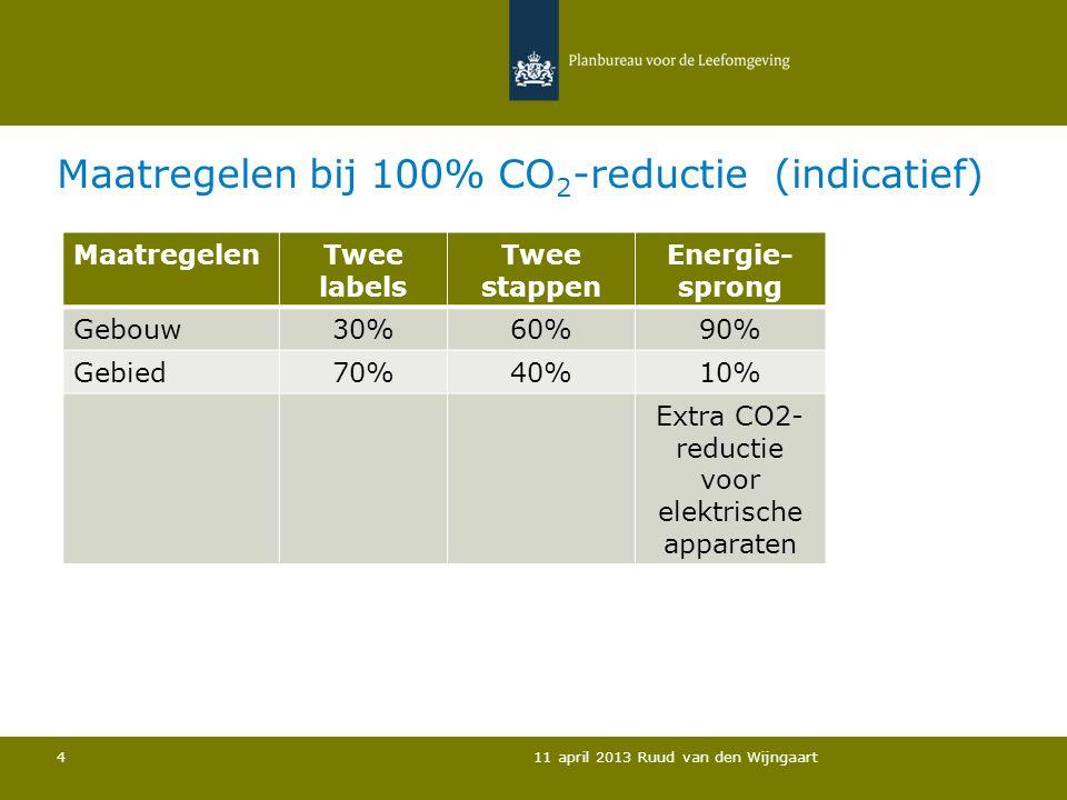 Maatregelen bij 100% CO 2 -reductie (indicatief) 11 april 2013 Ruud van den Wijngaart 4 MaatregelenTwee labels Twee stappen Energie- sprong Gebouw30%6