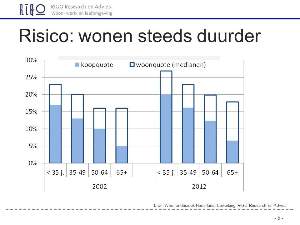 - 5 - Risico: wonen steeds duurder bron: Woononderzoek Nederland, bewerking RIGO Research en Advies