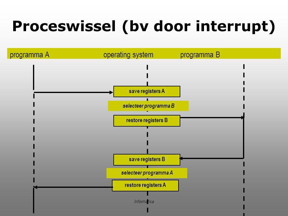 Informatica Proceswissel (bv door interrupt)  programma A operating system programma B save registers A restore registers B selecteer programma B sav