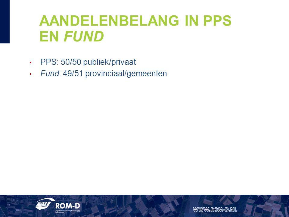 AANDELENBELANG IN PPS EN FUND PPS: 50/50 publiek/privaat Fund: 49/51 provinciaal/gemeenten