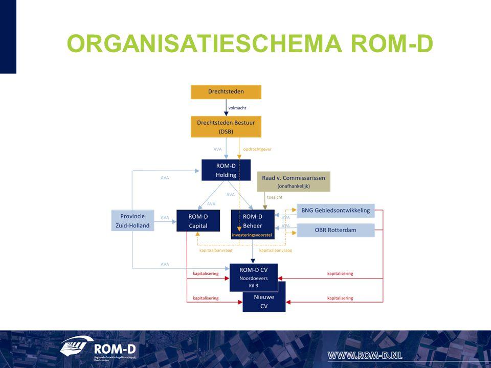 ORGANISATIESCHEMA ROM-D