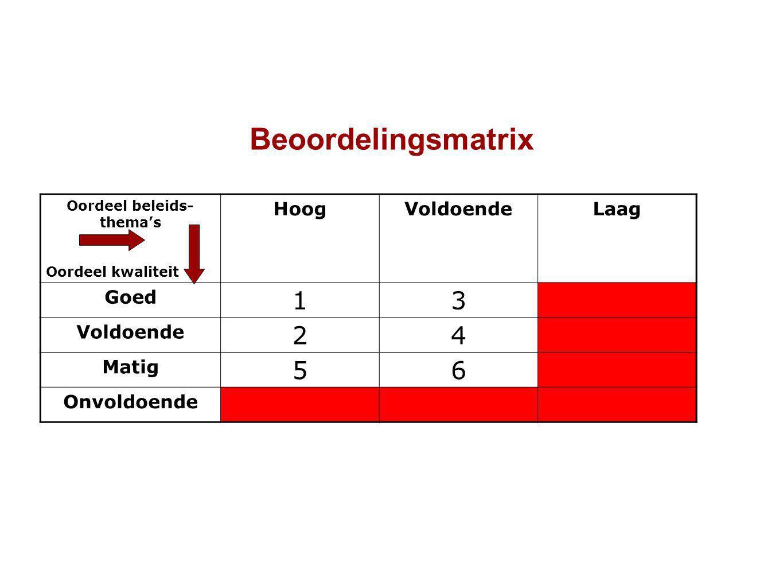 Beoordelingsmatrix Oordeel beleids- thema's Oordeel kwaliteit HoogVoldoendeLaag Goed 13- Voldoende 24- Matig 56- Onvoldoende ---