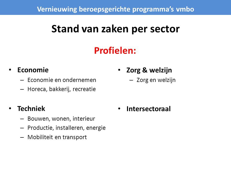 Stand van zaken per sector Economie – Economie en ondernemen – Horeca, bakkerij, recreatie Techniek – Bouwen, wonen, interieur – Productie, installere
