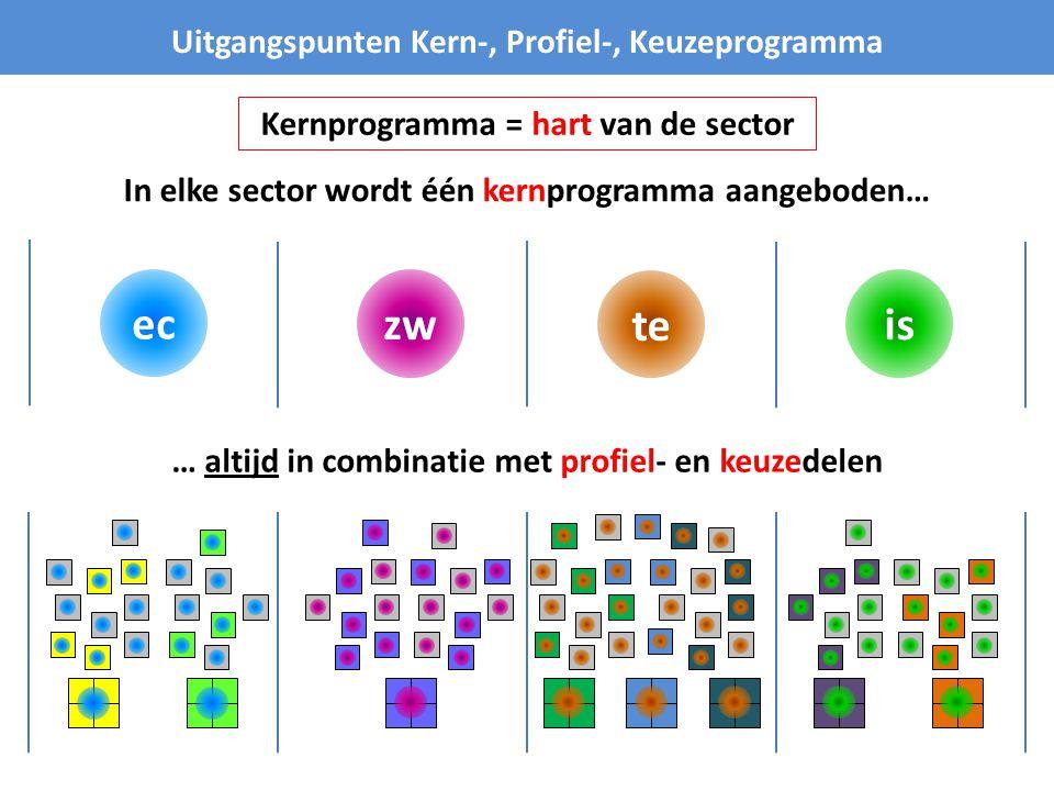 is te zw Uitgangspunten Kern-, Profiel-, Keuzeprogramma In elke sector wordt één kernprogramma aangeboden… ec … altijd in combinatie met profiel- en k