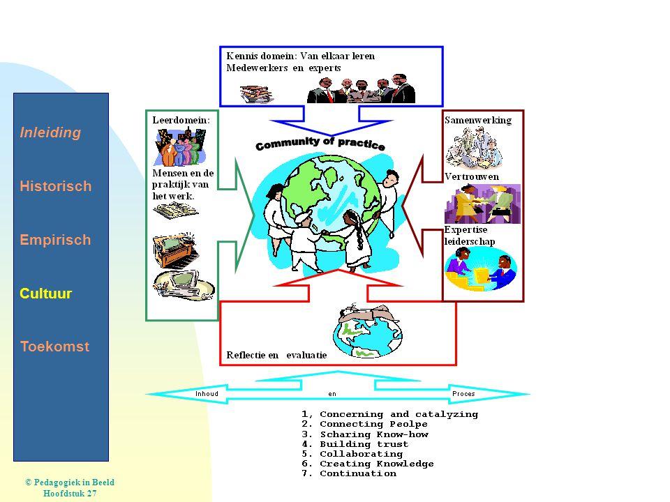 © Pedagogiek in Beeld Hoofdstuk 27 Inleiding Historisch Empirisch Cultuur Toekomst