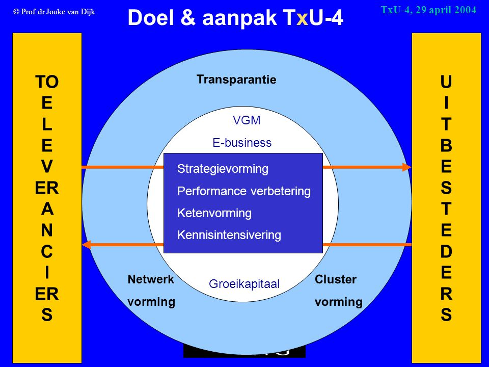 © Prof.dr Jouke van Dijk TxU-4, 29 april 2004 Doel & aanpak TxU-4 TO E L E V ER A N C I ER S UITBESTEDERSUITBESTEDERS VGM E-business Groeikapitaal T r a n s p a r a n t i e Netwerk vorming C l u s t e r v o r m i n g Strategievorming Performance verbetering Ketenvorming Kennisintensivering
