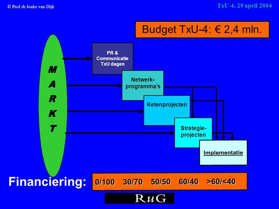© Prof.dr Jouke van Dijk TxU-4, 29 april 2004 PR & Communicatie TxU dagen 0/10030/7050/5060/40>60/ 60/<40 Netwerk- programma's Ketenprojecten Strategie- projecten Implementatie Financiering: Budget TxU-4: € 2,4 mln.
