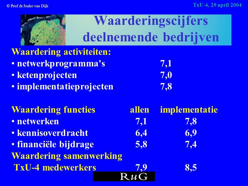 © Prof.dr Jouke van Dijk TxU-4, 29 april 2004 Waarderingscijfers deelnemende bedrijven Waardering activiteiten: netwerkprogramma s7,1 ketenprojecten7,0 implementatieprojecten7,8 Waardering functies allen implementatie netwerken7,1 7,8 kennisoverdracht6,46,9 financiële bijdrage5,87,4 Waardering samenwerking TxU-4 medewerkers 7,98,5