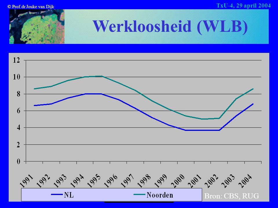 © Prof.dr Jouke van Dijk TxU-4, 29 april 2004 Werkloosheid (WLB) Bron: CBS, RUG