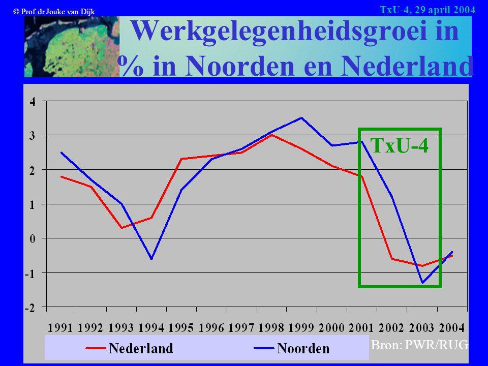© Prof.dr Jouke van Dijk TxU-4, 29 april 2004 Werkgelegenheidsgroei in % in Noorden en Nederland Bron: PWR/RUG TxU-4