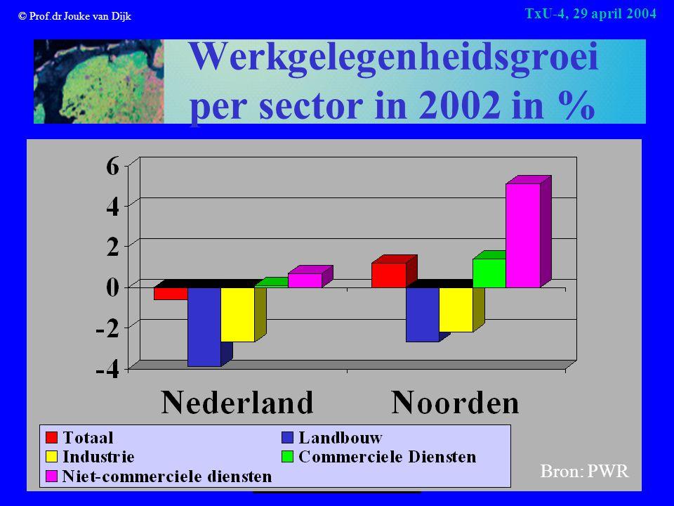 © Prof.dr Jouke van Dijk TxU-4, 29 april 2004 Werkgelegenheidsgroei per sector in 2002 in % Bron: PWR
