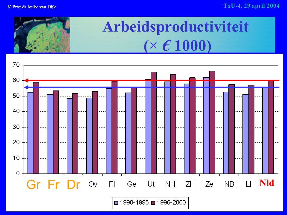 © Prof.dr Jouke van Dijk TxU-4, 29 april 2004 Arbeidsproductiviteit (× € 1000) Nld Gr Fr Dr