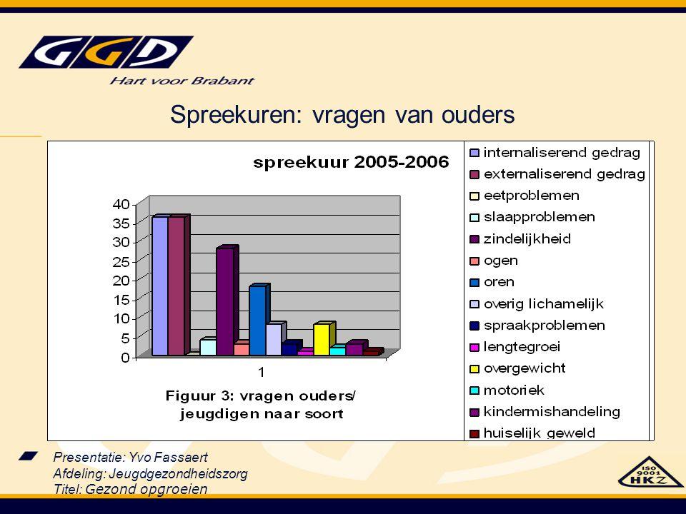 Presentatie: Yvo Fassaert Afdeling: Jeugdgezondheidszorg Titel: Gezond opgroeien Spreekuren: vragen van ouders