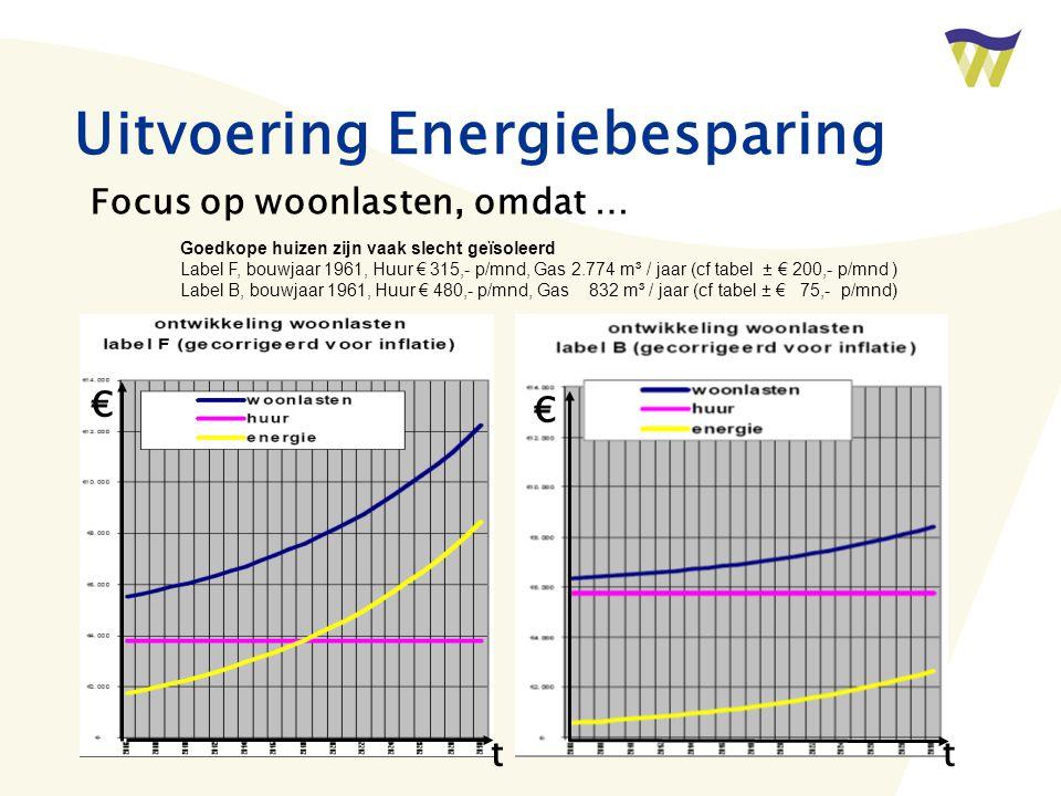 Uitvoering Energiebesparing Focus op woonlasten, omdat … Goedkope huizen zijn vaak slecht geïsoleerd Label F, bouwjaar 1961, Huur € 315,- p/mnd, Gas 2.774 m³ / jaar (cf tabel ± € 200,- p/mnd ) Label B, bouwjaar 1961, Huur € 480,- p/mnd, Gas 832 m³ / jaar (cf tabel ± € 75,- p/mnd) € t € t