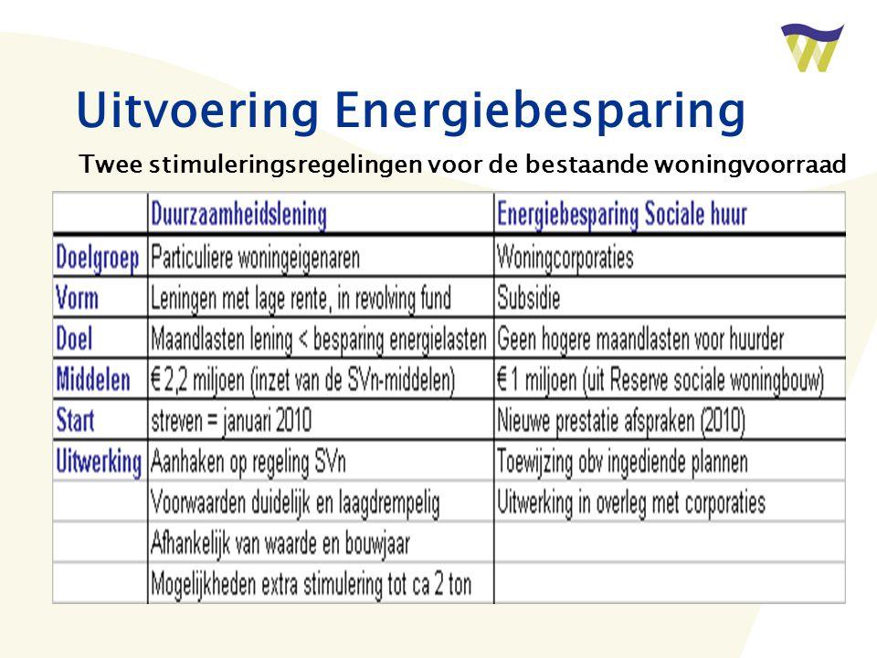 Uitvoering Energiebesparing Twee stimuleringsregelingen voor de bestaande woningvoorraad