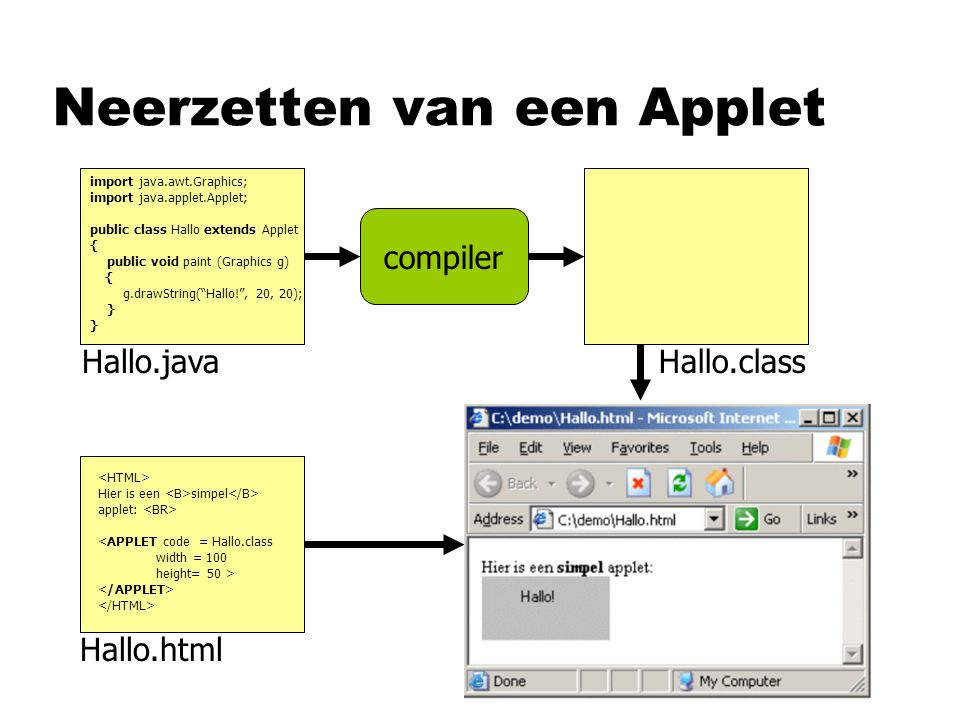 Neerzetten van een Applet import java.awt.Graphics; import java.applet.Applet; public class Hallo extends Applet { public void paint (Graphics g) { g.