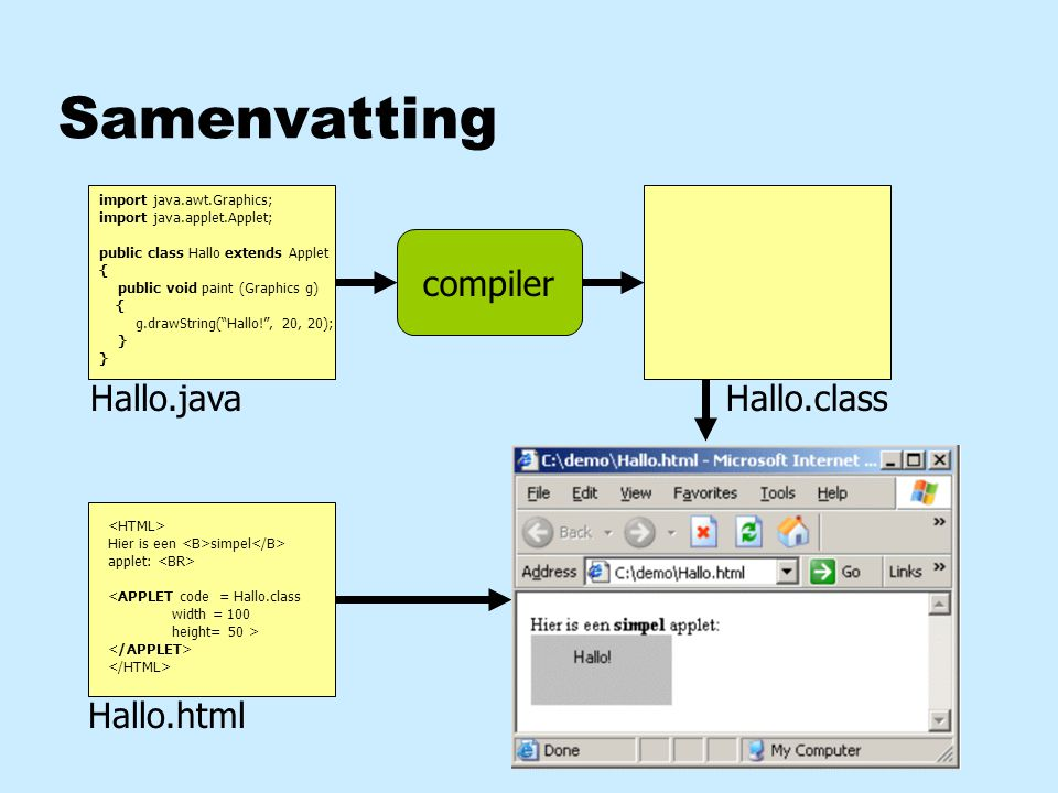 "Samenvatting import java.awt.Graphics; import java.applet.Applet; public class Hallo extends Applet { public void paint (Graphics g) { g.drawString(""H"