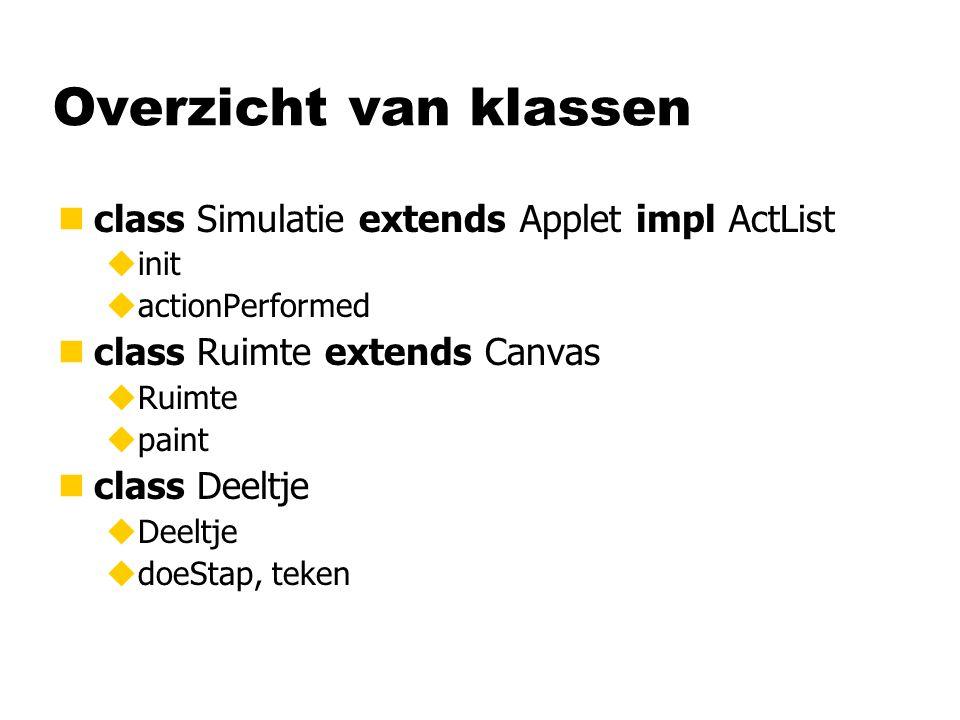 Overzicht van klassen nclass Simulatie extends Applet impl ActList uinit uactionPerformed nclass Ruimte extends Canvas uRuimte upaint nclass Deeltje u
