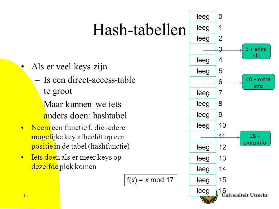 6 Hash-tabellen Als er veel keys zijn –Is een direct-access-table te groot –Maar kunnen we iets anders doen: hashtabel Neem een functie f, die iedere mogelijke key afbeeldt op een positie in de tabel (hashfunctie) Iets doen als er meer keys op dezelfde plek komen 0 1 2 3 4 5 6 7 8 9 10 11 12 13 14 15 16 3 + extra info leeg 40 + extra info 28 + extra info f(x) = x mod 17