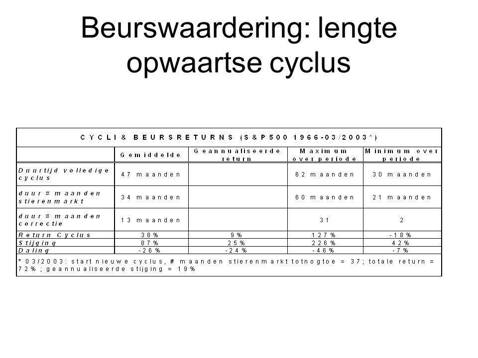 Beurswaardering: lengte opwaartse cyclus