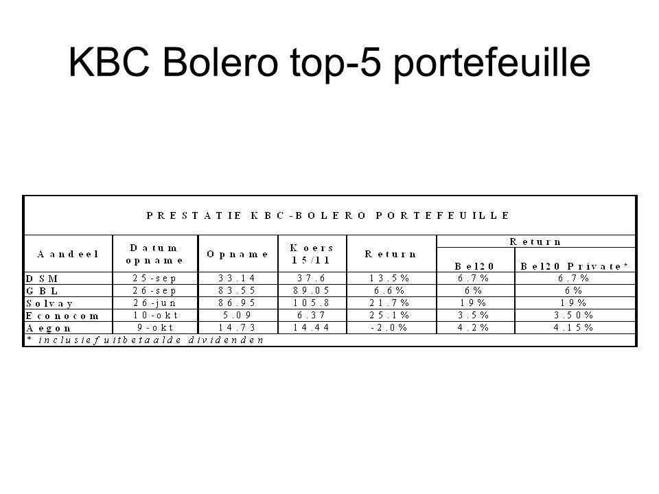KBC Bolero top-5 portefeuille