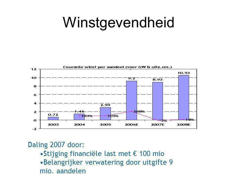 Winstgevendheid Daling 2007 door: Stijging financiële last met € 100 mio Belangrijker verwatering door uitgifte 9 mio. aandelen