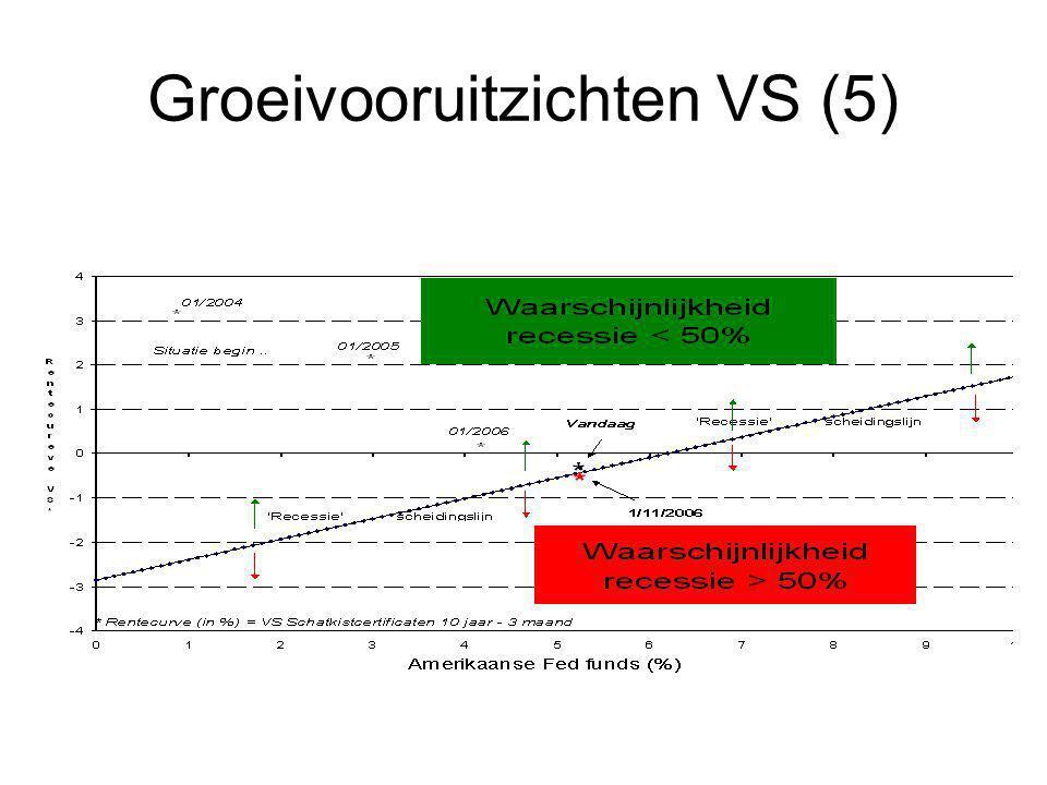 Investeren in olie Entrepose Contracting (Euronext Parijs) Géophysique (Euronext Parijs)