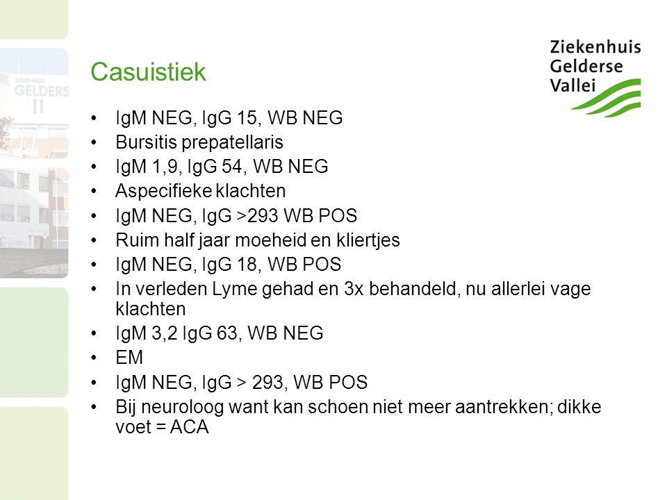 Casuistiek IgM NEG, IgG 15, WB NEG Bursitis prepatellaris IgM 1,9, IgG 54, WB NEG Aspecifieke klachten IgM NEG, IgG >293 WB POS Ruim half jaar moeheid en kliertjes IgM NEG, IgG 18, WB POS In verleden Lyme gehad en 3x behandeld, nu allerlei vage klachten IgM 3,2 IgG 63, WB NEG EM IgM NEG, IgG > 293, WB POS Bij neuroloog want kan schoen niet meer aantrekken; dikke voet = ACA