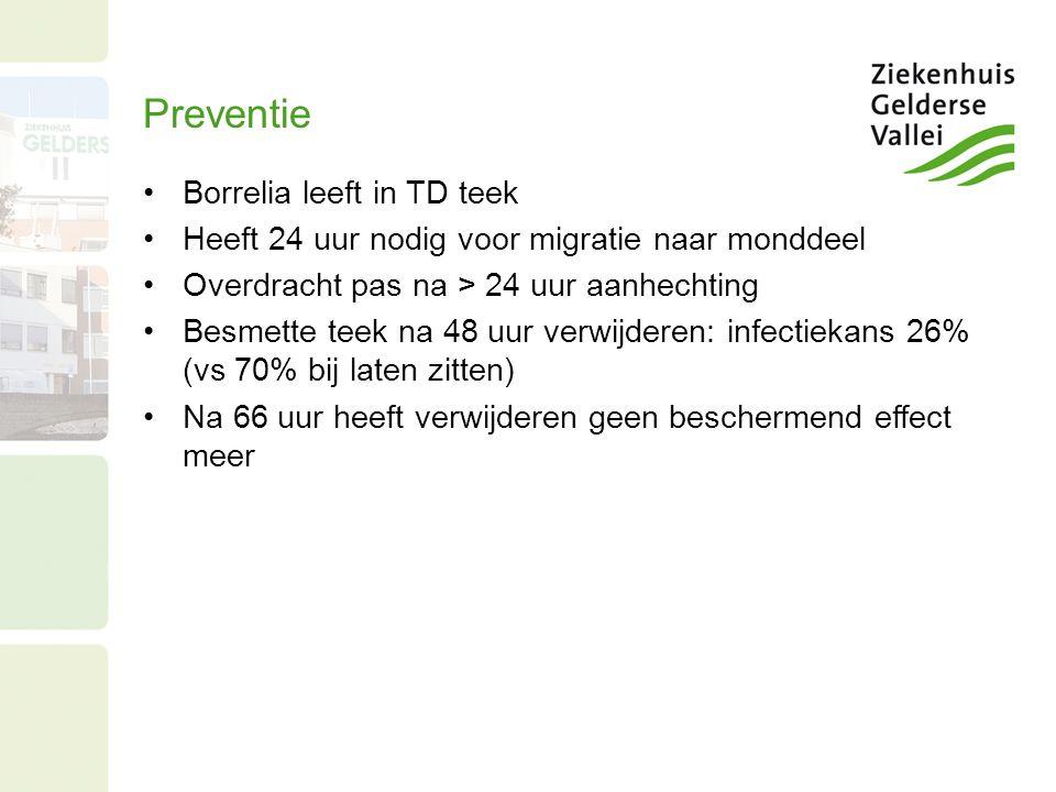 Preventie Borrelia leeft in TD teek Heeft 24 uur nodig voor migratie naar monddeel Overdracht pas na > 24 uur aanhechting Besmette teek na 48 uur verw