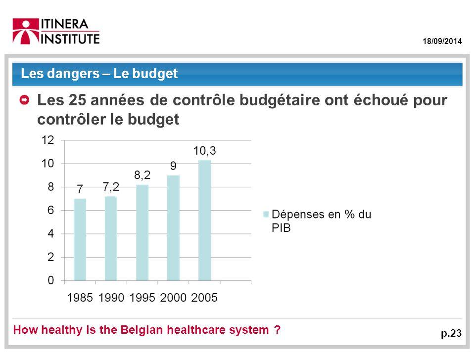 18/09/2014 Les dangers – Le budget Les 25 années de contrôle budgétaire ont échoué pour contrôler le budget p.23 How healthy is the Belgian healthcare system
