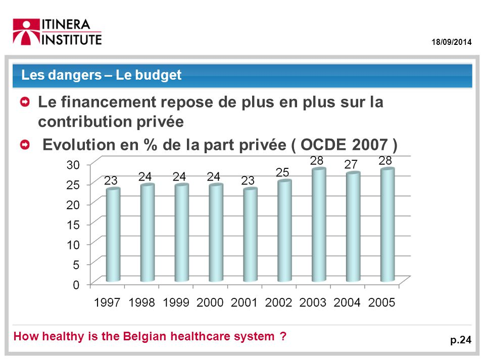 18/09/2014 Les dangers – Le budget Le financement repose de plus en plus sur la contribution privée Evolution en % de la part privée ( OCDE 2007 ) p.24 How healthy is the Belgian healthcare system ?