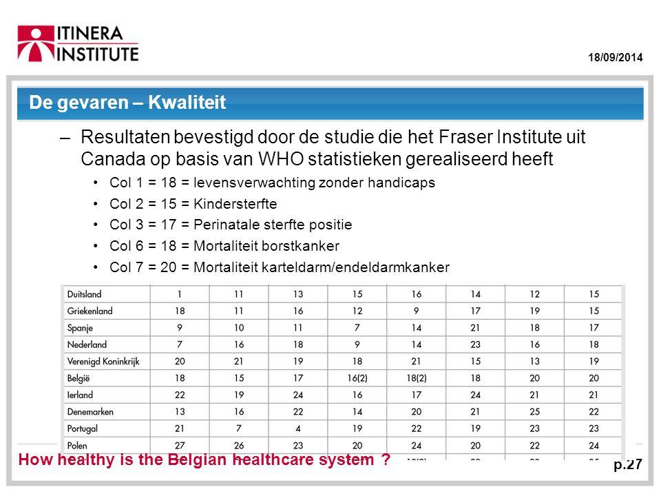 18/09/2014 De gevaren – Kwaliteit –Resultaten bevestigd door de studie die het Fraser Institute uit Canada op basis van WHO statistieken gerealiseerd heeft Col 1 = 18 = levensverwachting zonder handicaps Col 2 = 15 = Kindersterfte Col 3 = 17 = Perinatale sterfte positie Col 6 = 18 = Mortaliteit borstkanker Col 7 = 20 = Mortaliteit karteldarm/endeldarmkanker p.27 How healthy is the Belgian healthcare system