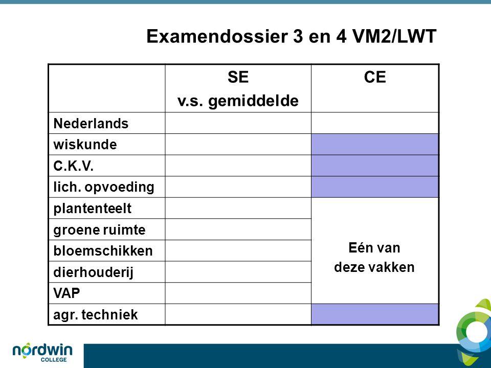 Examendossier 3 en 4 VM2/LWT SE v.s. gemiddelde CE Nederlands wiskunde C.K.V.