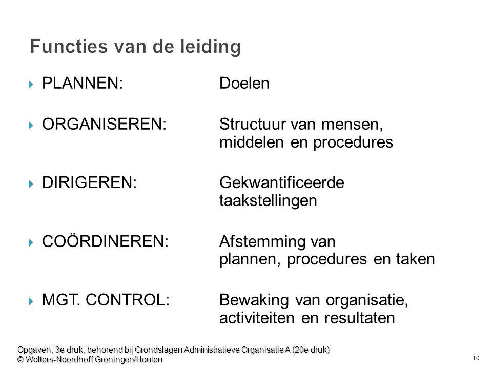 10 Functies van de leiding  PLANNEN: Doelen  ORGANISEREN: Structuur van mensen, middelen en procedures  DIRIGEREN: Gekwantificeerde taakstellingen