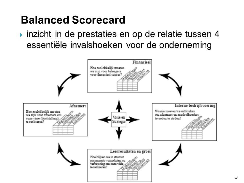 15  inzicht in de prestaties en op de relatie tussen 4 essentiële invalshoeken voor de onderneming Balanced Scorecard
