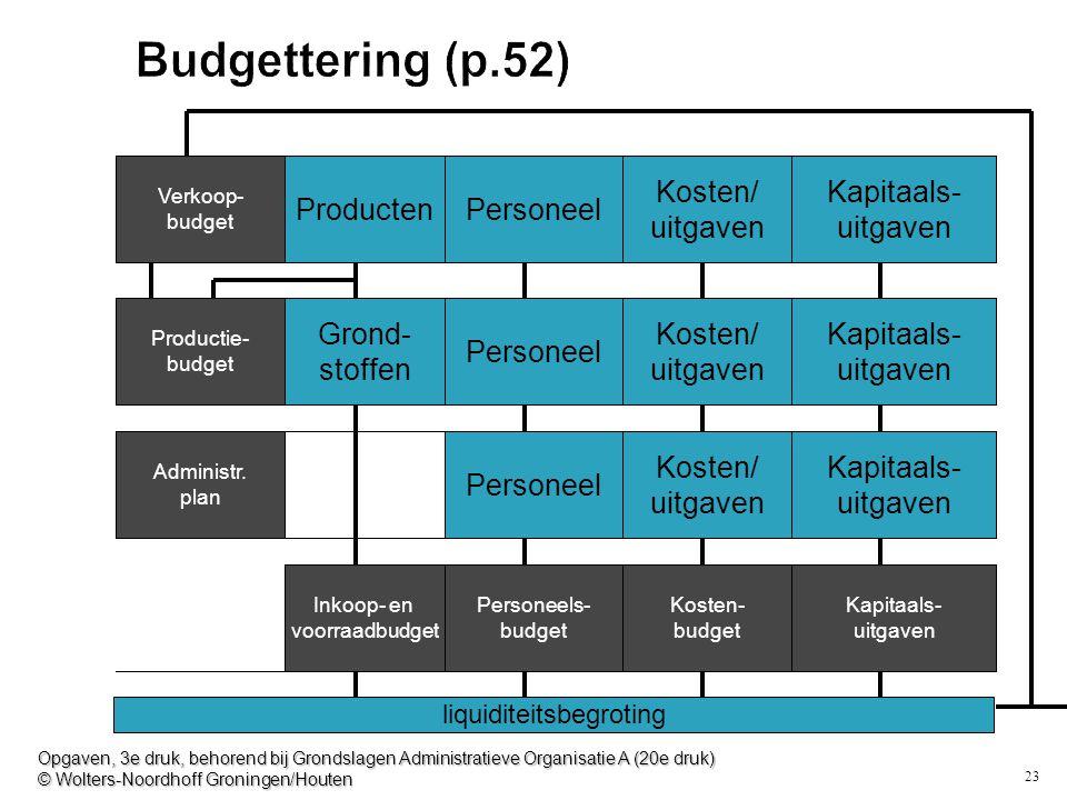 23 Budgettering (p.52) liquiditeitsbegroting Verkoop- budget Productie- budget Administr. plan ProductenPersoneel Kosten/ uitgaven Kapitaals- uitgaven