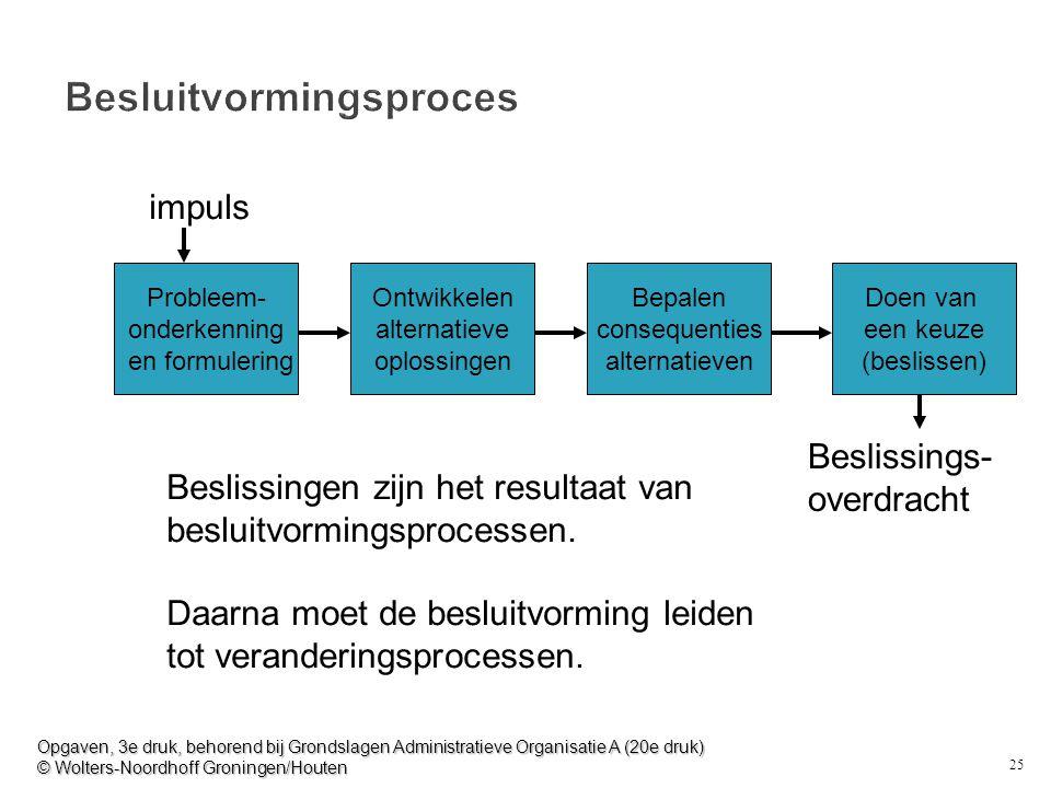 25 Besluitvormingsproces Probleem- onderkenning en formulering Ontwikkelen alternatieve oplossingen Bepalen consequenties alternatieven Doen van een keuze (beslissen) impuls Beslissings- overdracht Beslissingen zijn het resultaat van besluitvormingsprocessen.