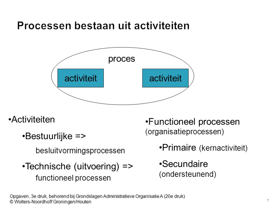 7 Processen bestaan uit activiteiten activiteit proces Functioneel processen (organisatieprocessen) Primaire (kernactiviteit) Secundaire (ondersteunen