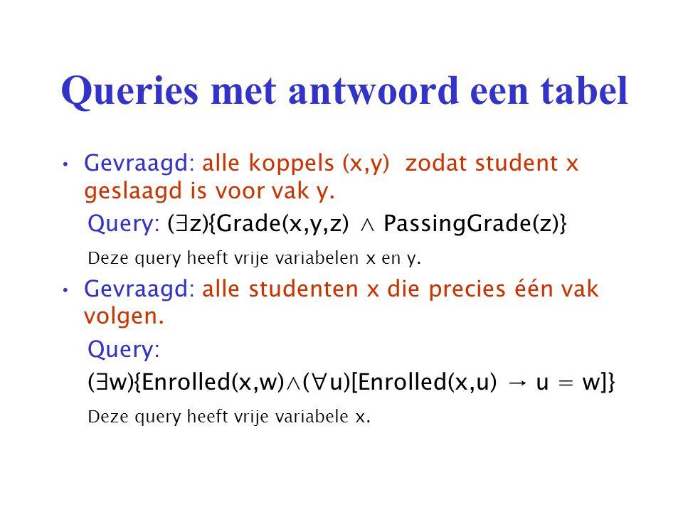 Queries met antwoord een tabel Gevraagd: alle koppels (x,y) zodat student x geslaagd is voor vak y.
