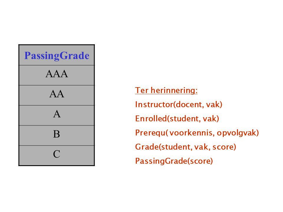 PassingGrade AAA AA A B C Ter herinnering: Instructor(docent, vak) Enrolled(student, vak) Prerequ( voorkennis, opvolgvak) Grade(student, vak, score) PassingGrade(score)