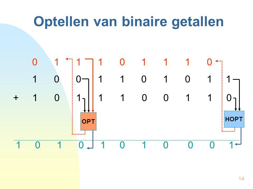14 Optellen van binaire getallen 0 1 1 1 0 1 1 1 0 1 0 0 1 1 0 1 0 1 1 + 1 0 1 1 1 0 0 1 1 0 1 0 1 0 1 0 1 0 0 0 1 OPT HOPT