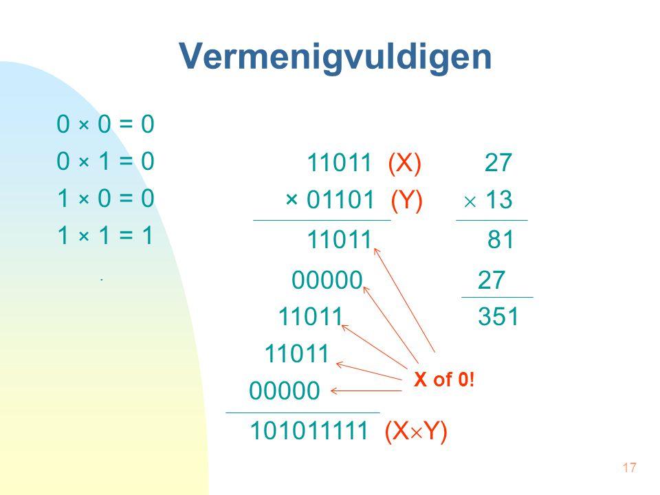 17 Vermenigvuldigen 0 × 0 = 0 0 × 1 = 0 1 × 0 = 0 1 × 1 = 1. 11011 (X) 27 × 01101 (Y)  13 11011 81 00000 27 11011 351 11011 00000 101011111 (X  Y) X
