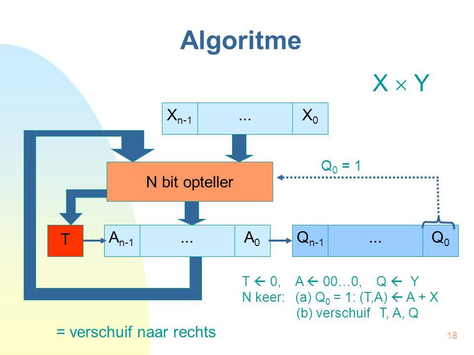 18 Algoritme A n-1 A0A0...Q n-1 Q0Q0...X n-1 X0X0... T N bit opteller Q 0 = 1 = verschuif naar rechts T  0, A  00…0, Q  Y N keer: (a) Q 0 = 1: (T,A