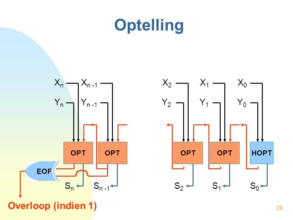 29 Optelling OPTHOPTOPT X n X n -1 X 2 X 1 X 0 Y n Y n -1 Y 2 Y 1 Y 0 S n S n -1 S 2 S 1 S 0 OPT Overloop (indien 1) EOF